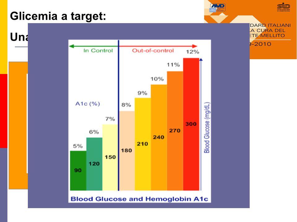 Gli Standard di cura del Diabete 2° Tipo: Un Traguardo Raggiungibile