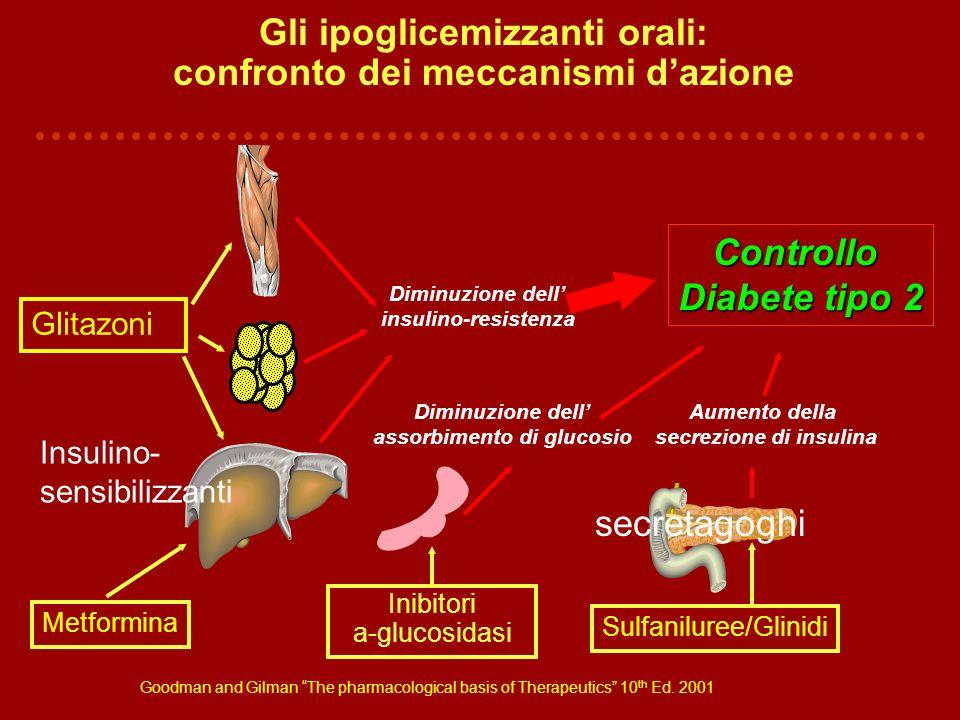 Gli ipoglicemizzanti orali: confronto dei meccanismi d'azione
