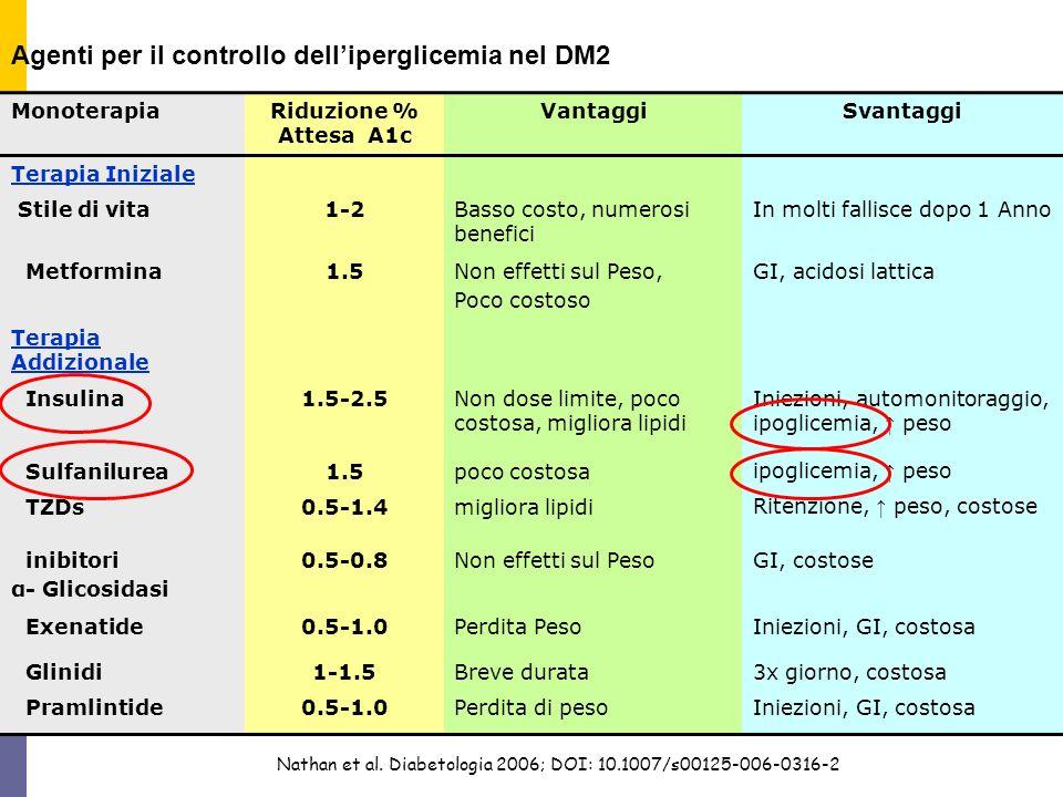 Agenti per il controllo dell'iperglicemia nel DM2