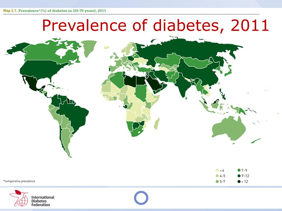 Prevalence of diabetes, 2011