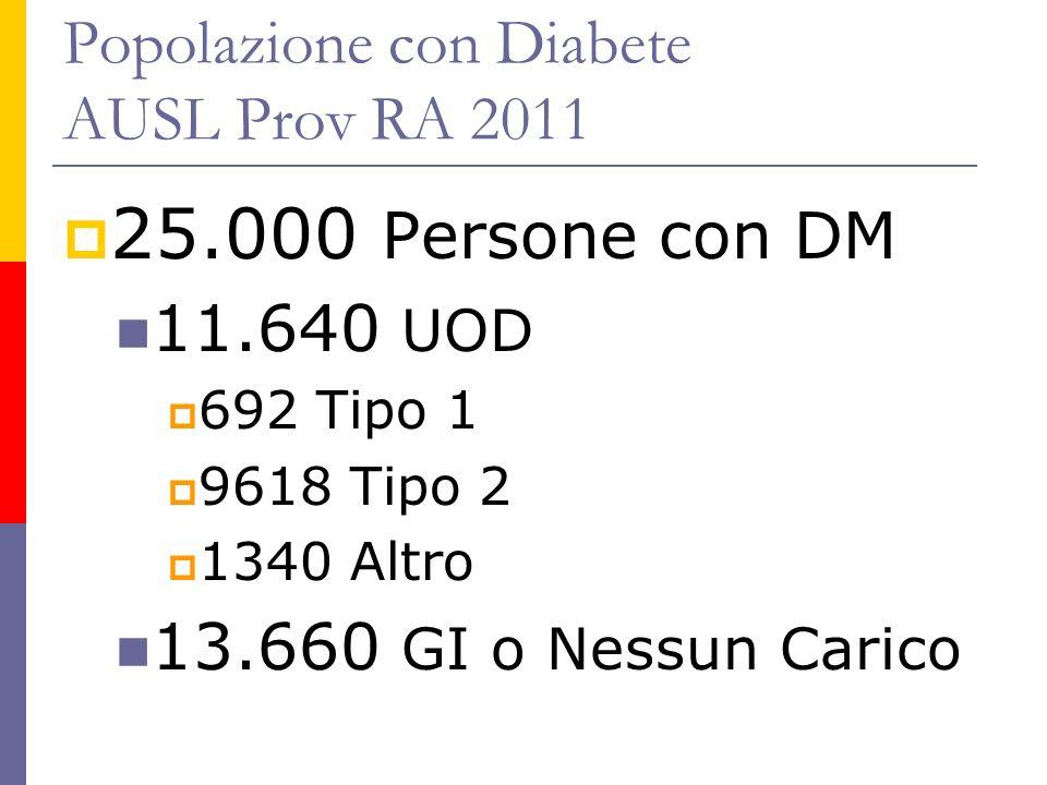 Popolazione con Diabete AUSL Prov RA 2011
