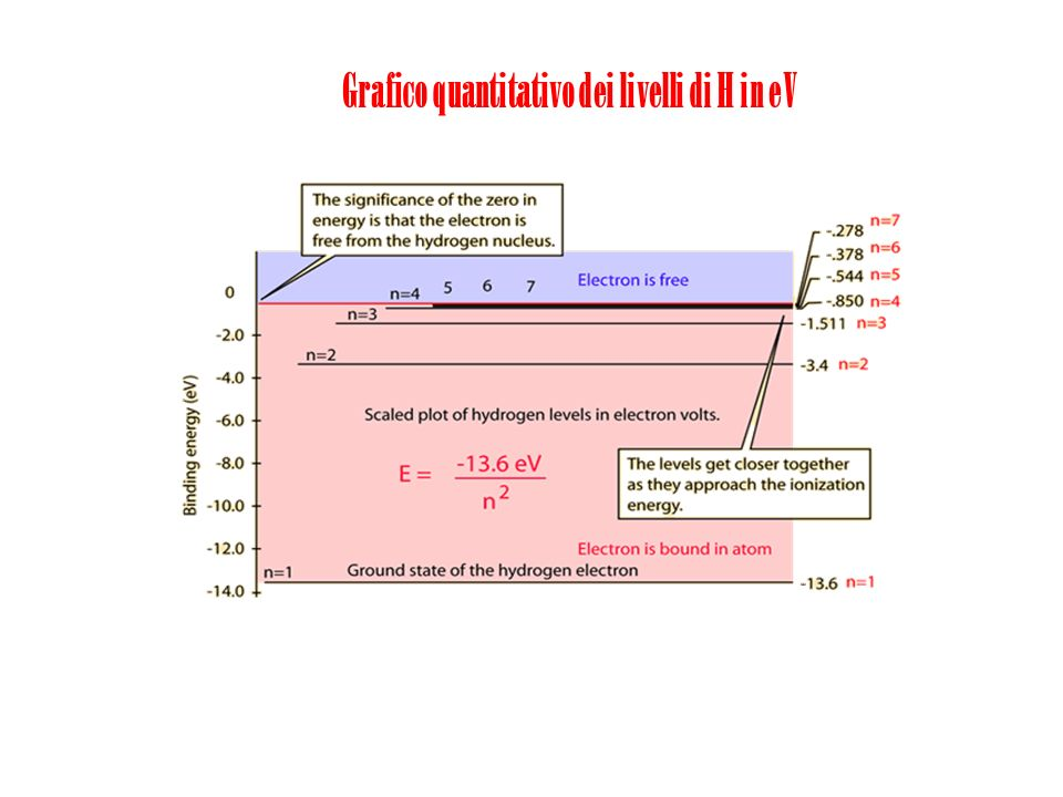 Grafico quantitativo dei livelli di H in eV