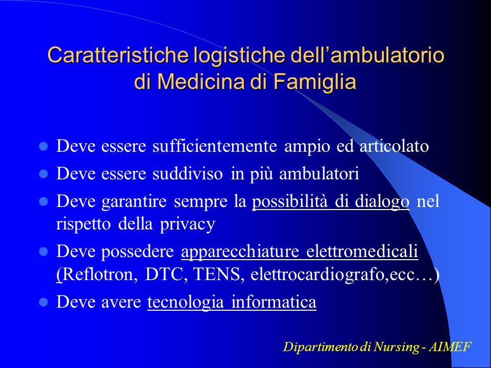 Caratteristiche logistiche dell'ambulatorio di Medicina di Famiglia