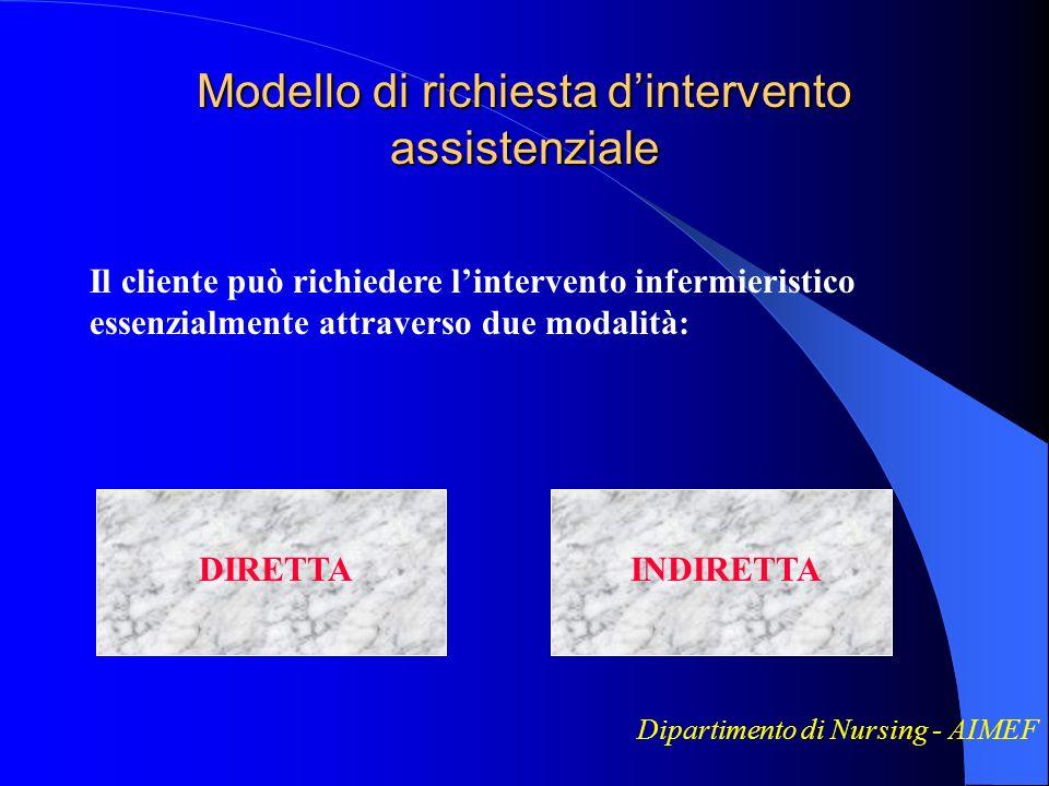Modello di richiesta d'intervento assistenziale
