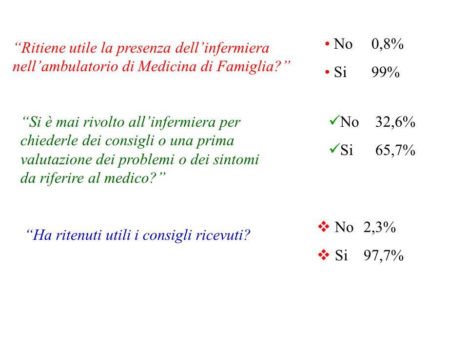 No 0,8% Si 99% Ritiene utile la presenza dell'infermiera nell'ambulatorio di Medicina di Famiglia