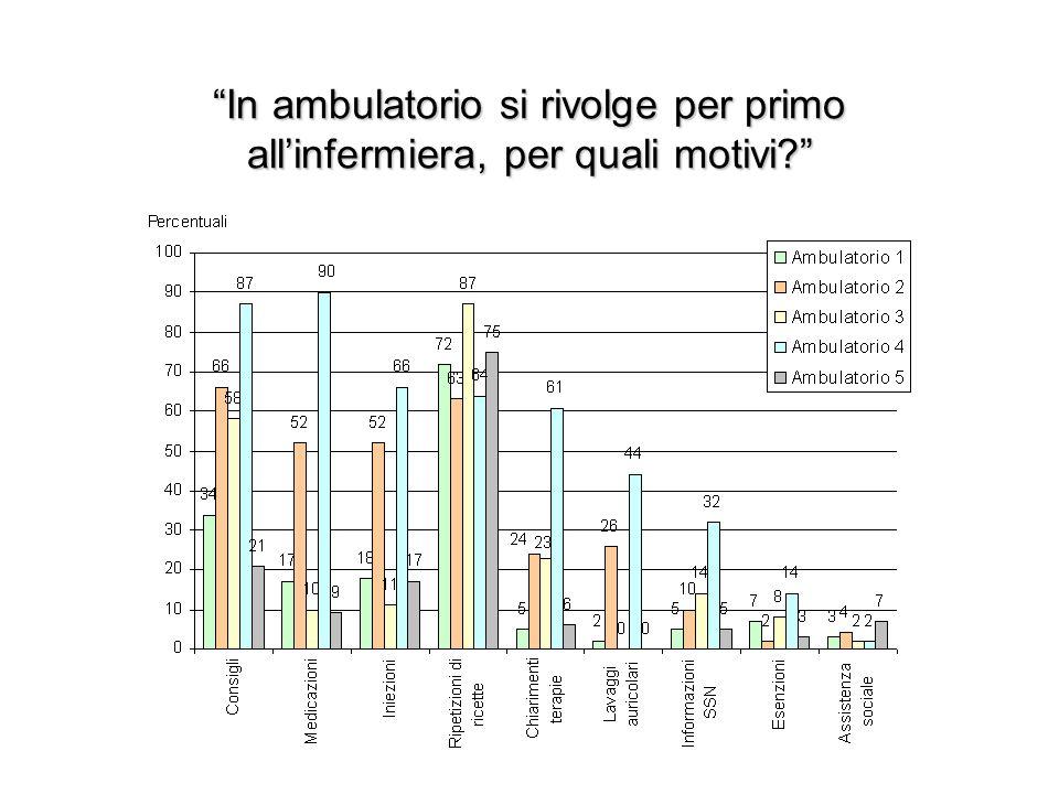 In ambulatorio si rivolge per primo all'infermiera, per quali motivi
