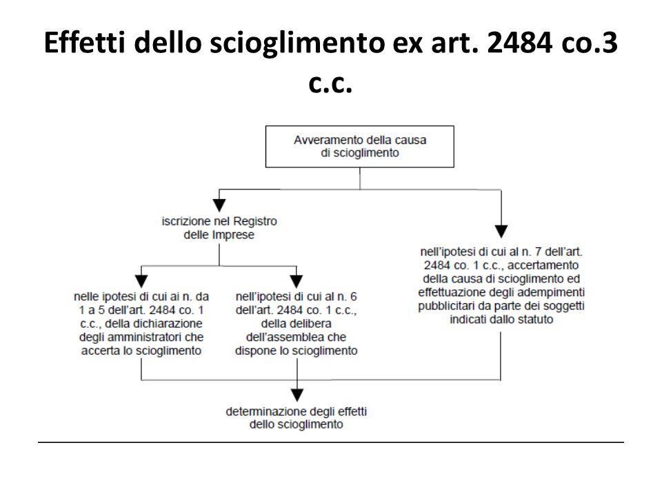 Effetti dello scioglimento ex art. 2484 co.3 c.c.