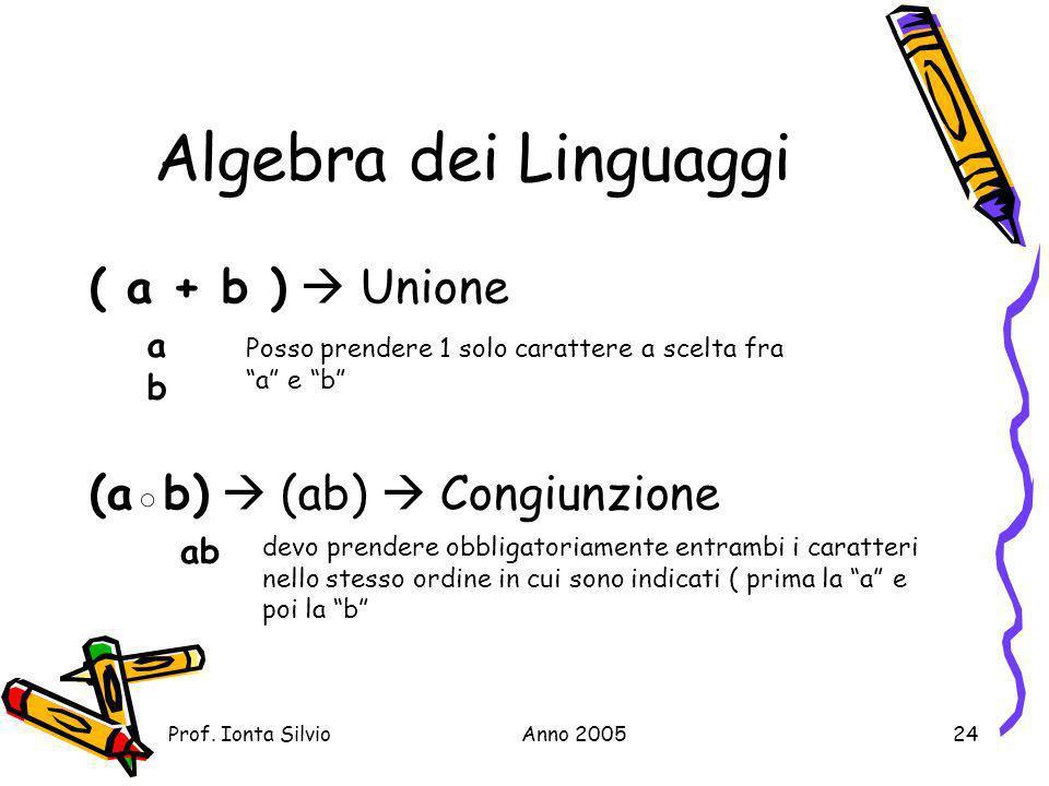 Algebra dei Linguaggi ( a + b )  Unione (a◦b)  (ab)  Congiunzione a