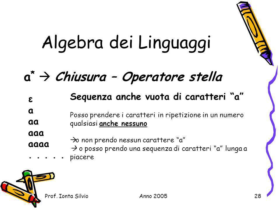 Algebra dei Linguaggi a*  Chiusura – Operatore stella
