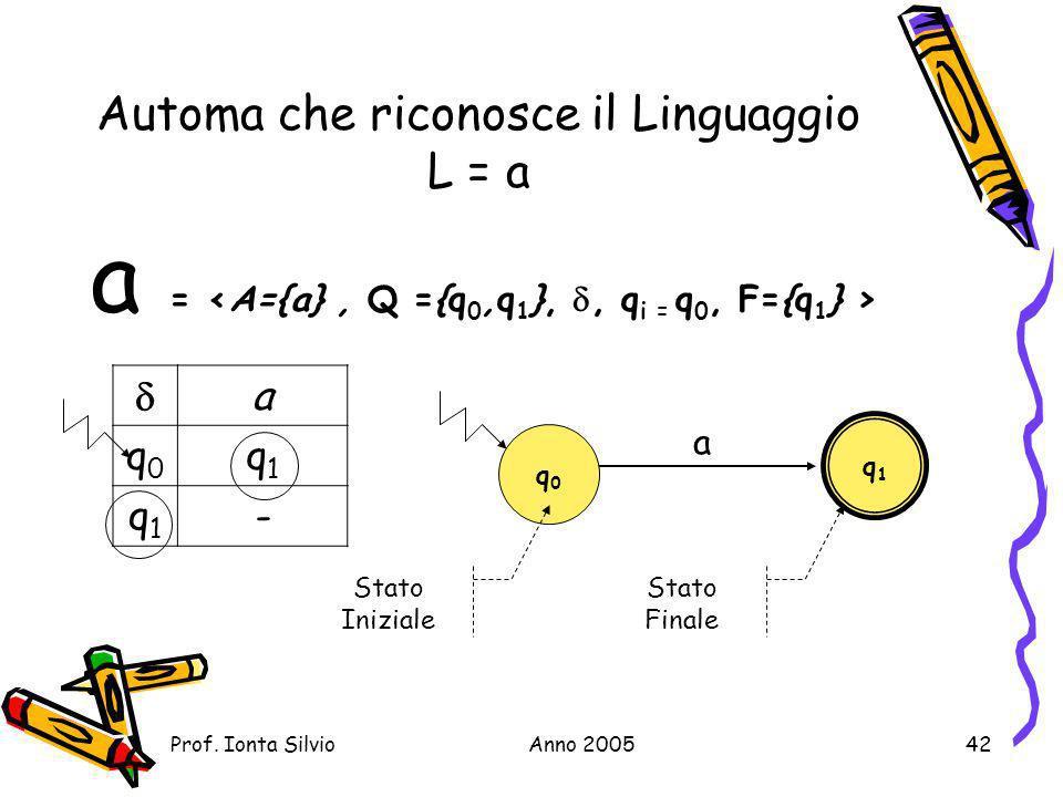 Automa che riconosce il Linguaggio L = a