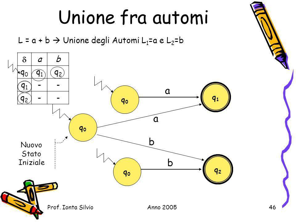 Unione fra automi a a b b L = a + b  Unione degli Automi L1=a e L2=b