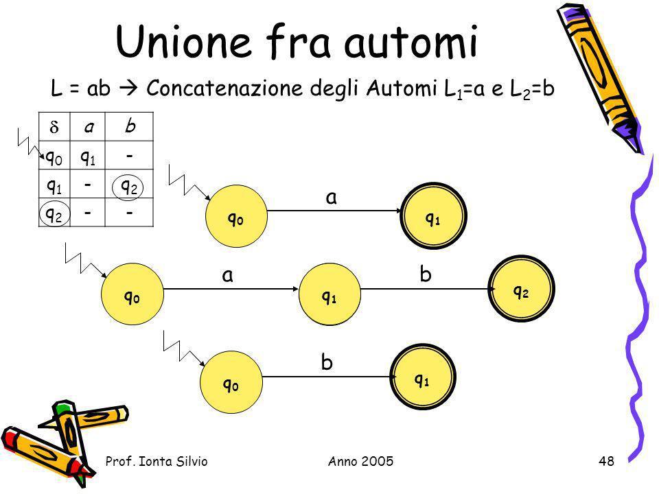 Unione fra automi L = ab  Concatenazione degli Automi L1=a e L2=b a a