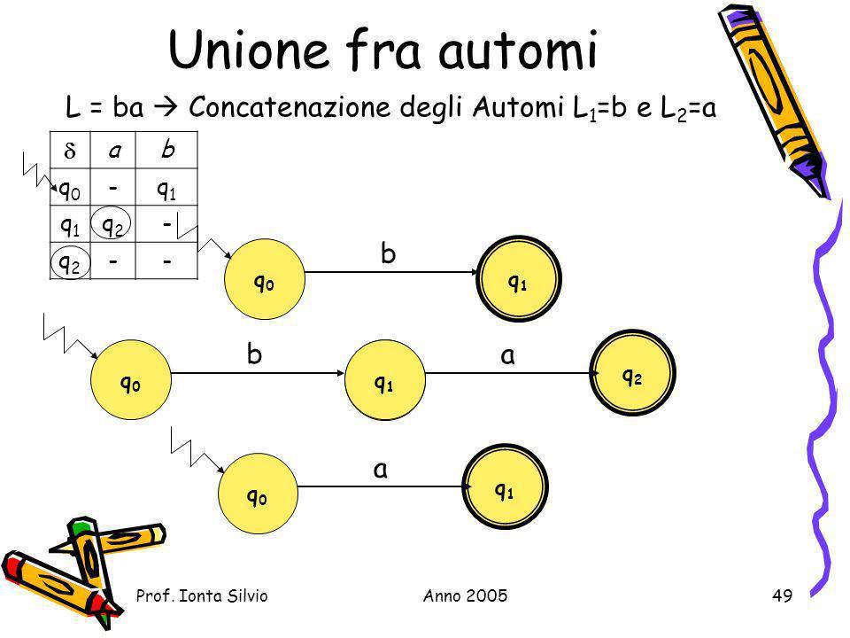 Unione fra automi L = ba  Concatenazione degli Automi L1=b e L2=a b b