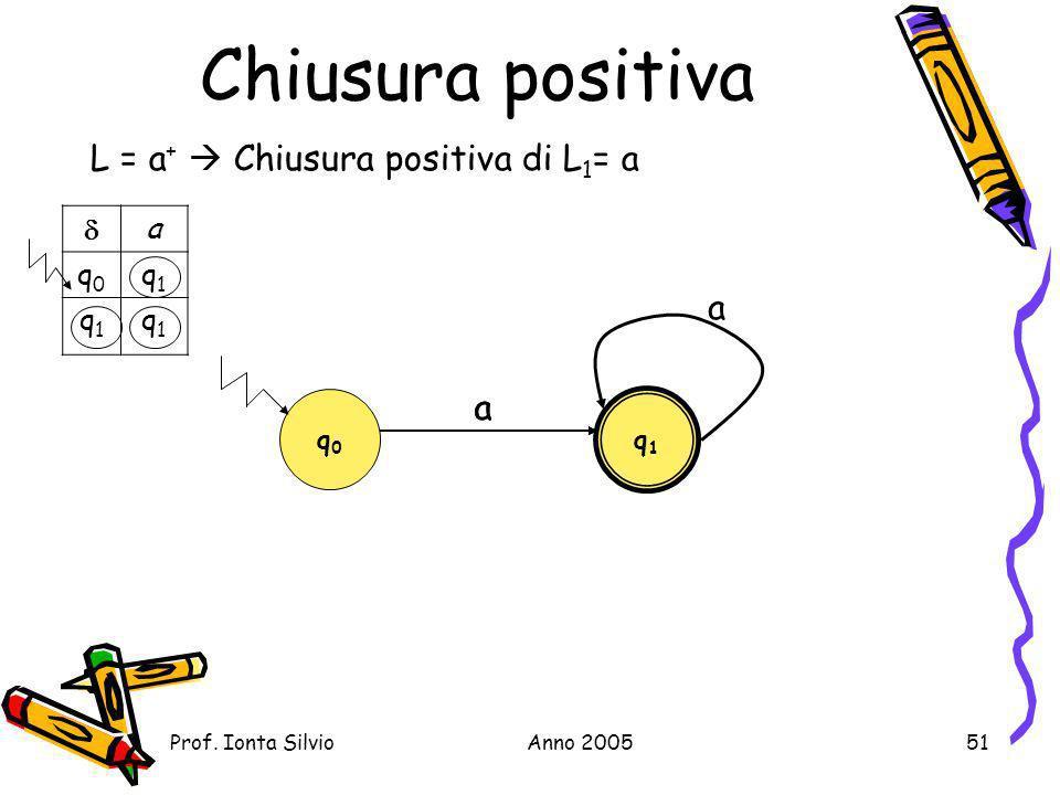 Chiusura positiva L = a+  Chiusura positiva di L1= a a a a  a q0 q1