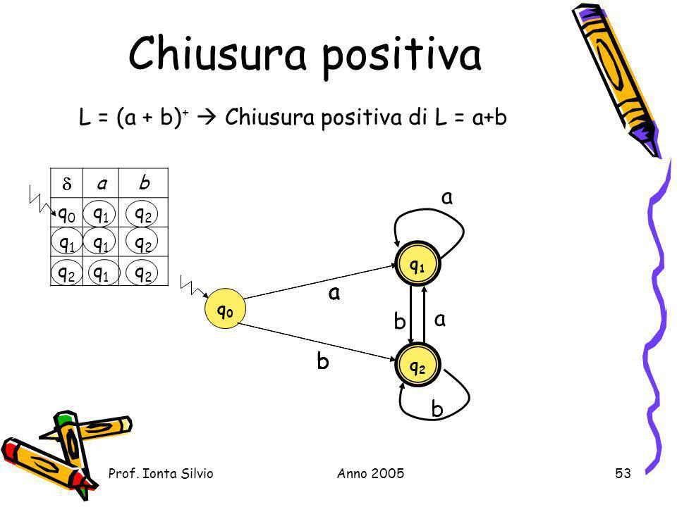 Chiusura positiva L = (a + b)+  Chiusura positiva di L = a+b a a a a