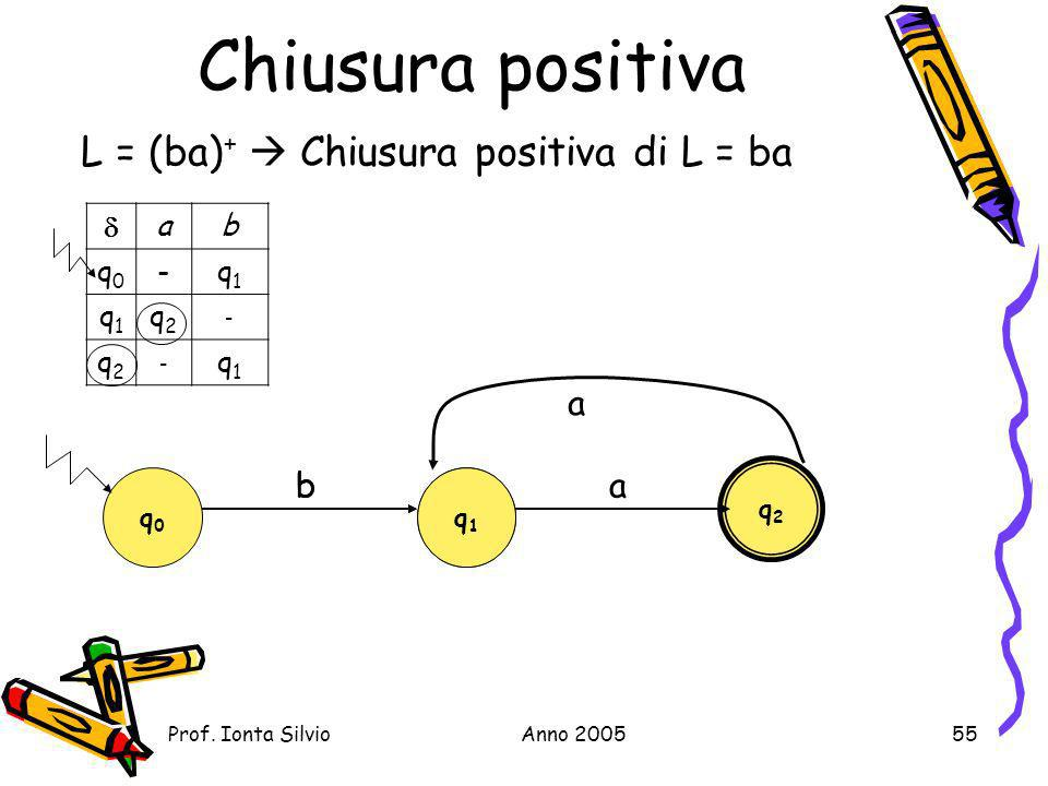 Chiusura positiva L = (ba)+  Chiusura positiva di L = ba a b b a  a
