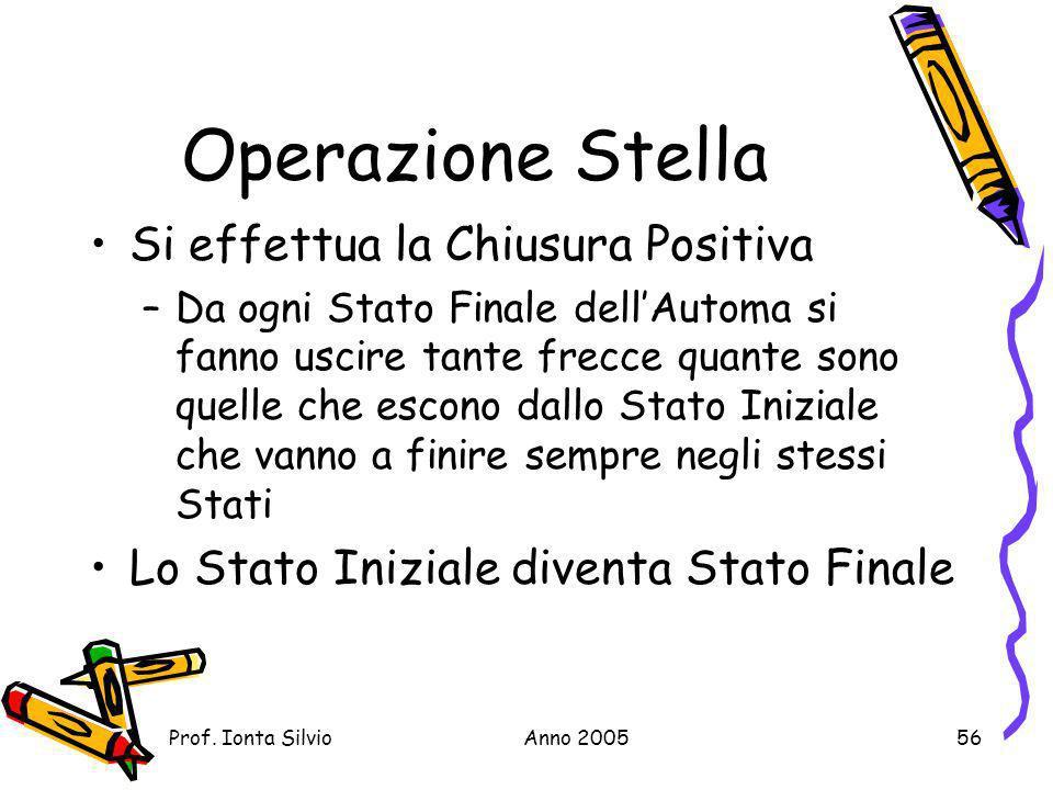 Operazione Stella Si effettua la Chiusura Positiva