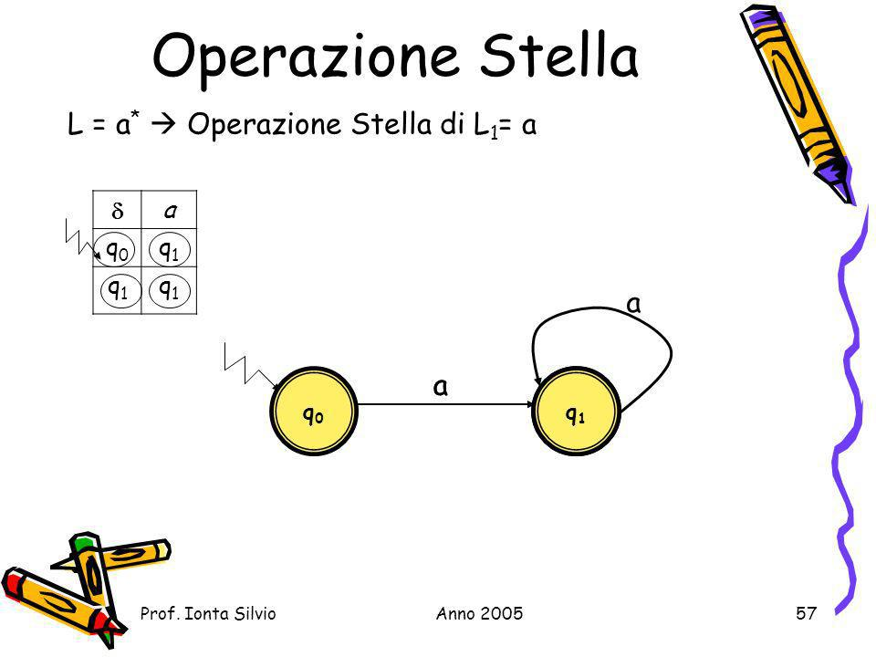 Operazione Stella L = a*  Operazione Stella di L1= a a a a  a q0 q1