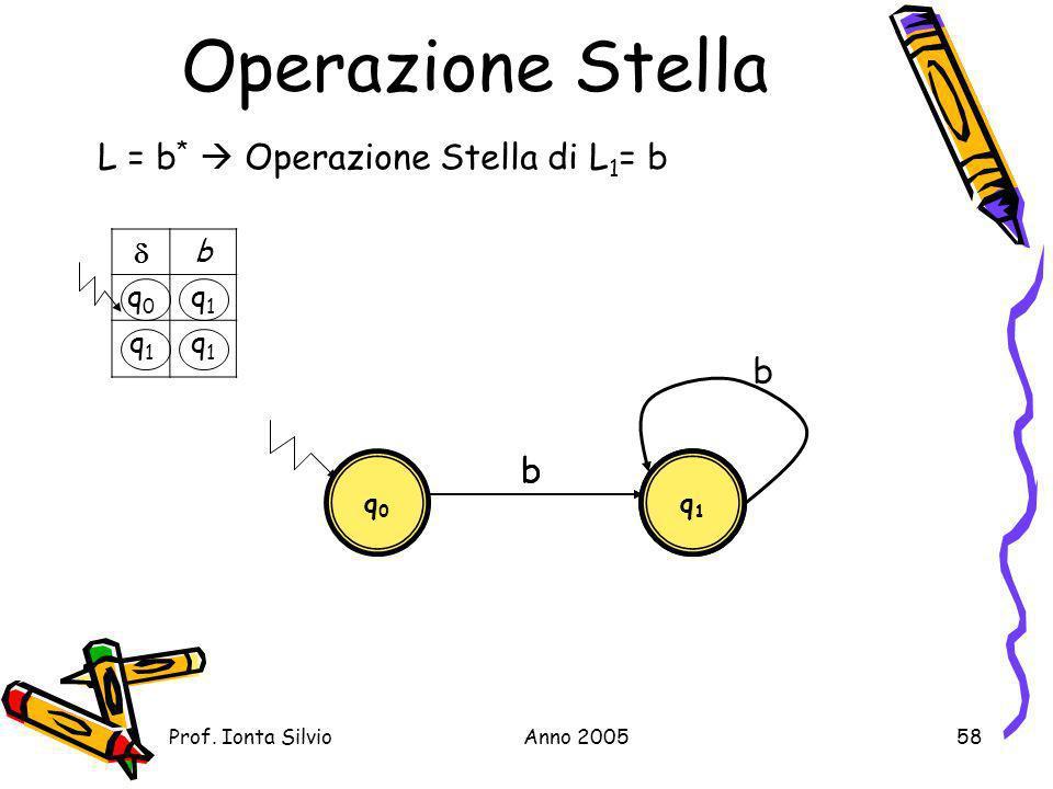 Operazione Stella L = b*  Operazione Stella di L1= b b b b  b q0 q1