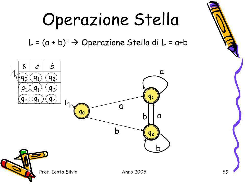Operazione Stella L = (a + b)+  Operazione Stella di L = a+b a a a a