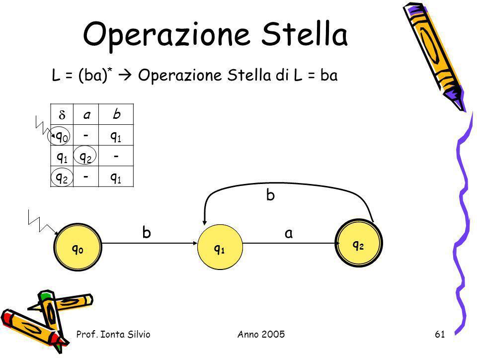 Operazione Stella L = (ba)*  Operazione Stella di L = ba b b b a  a
