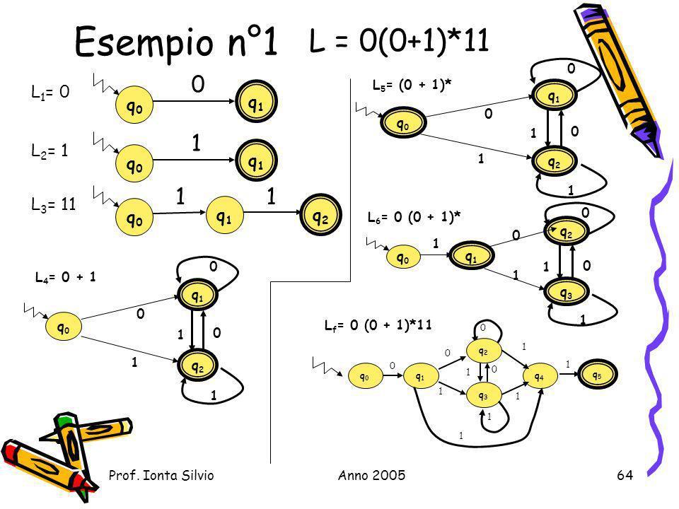Esempio n°1 L = 0(0+1)*11 1 1 L1= 0 q0 q1 q0 q1 L2= 1 L3= 11 q0 q2 q1
