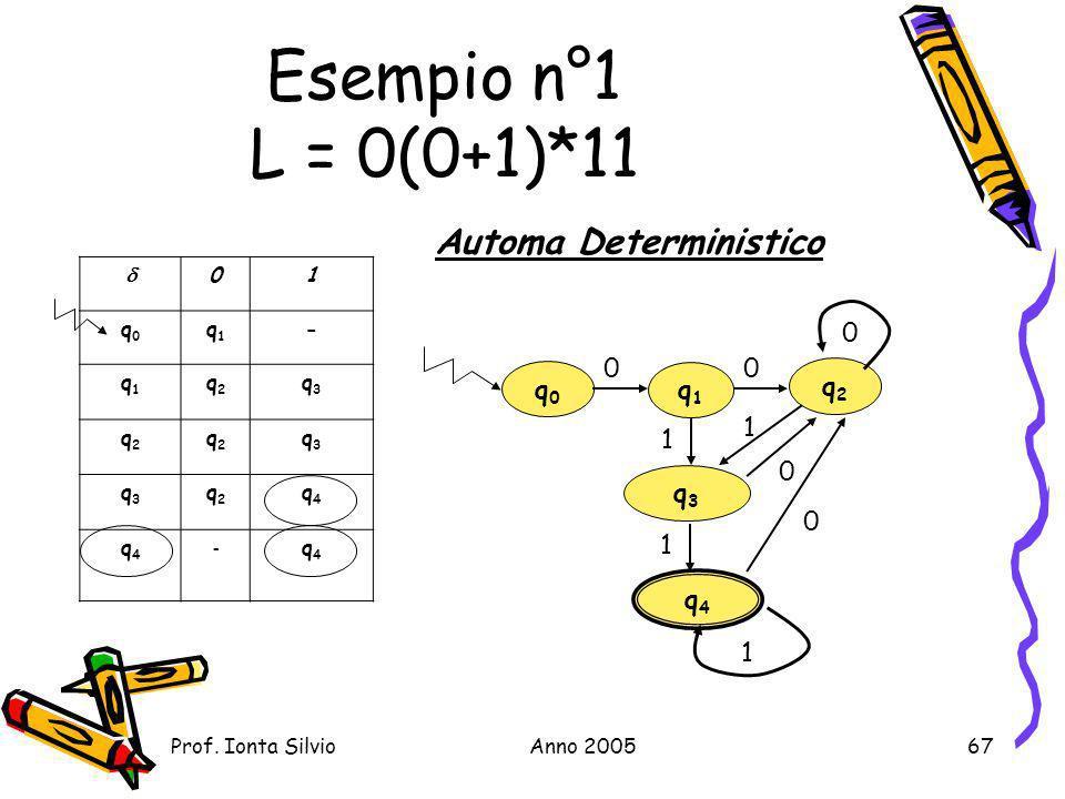 Automa Deterministico