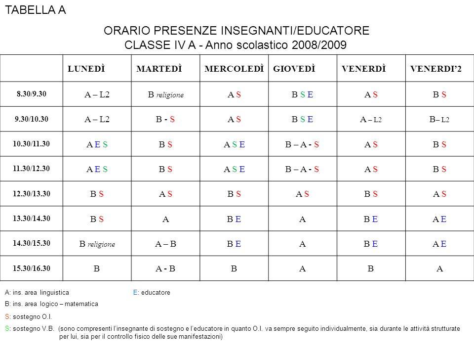 ORARIO PRESENZE INSEGNANTI/EDUCATORE