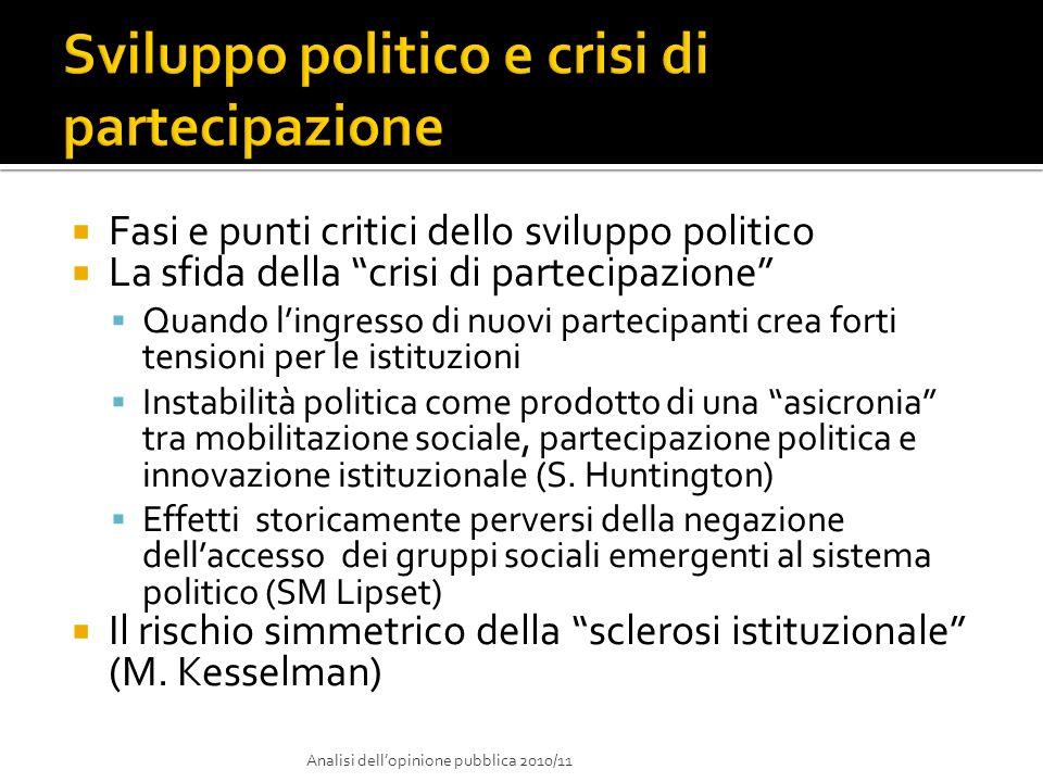 Sviluppo politico e crisi di partecipazione