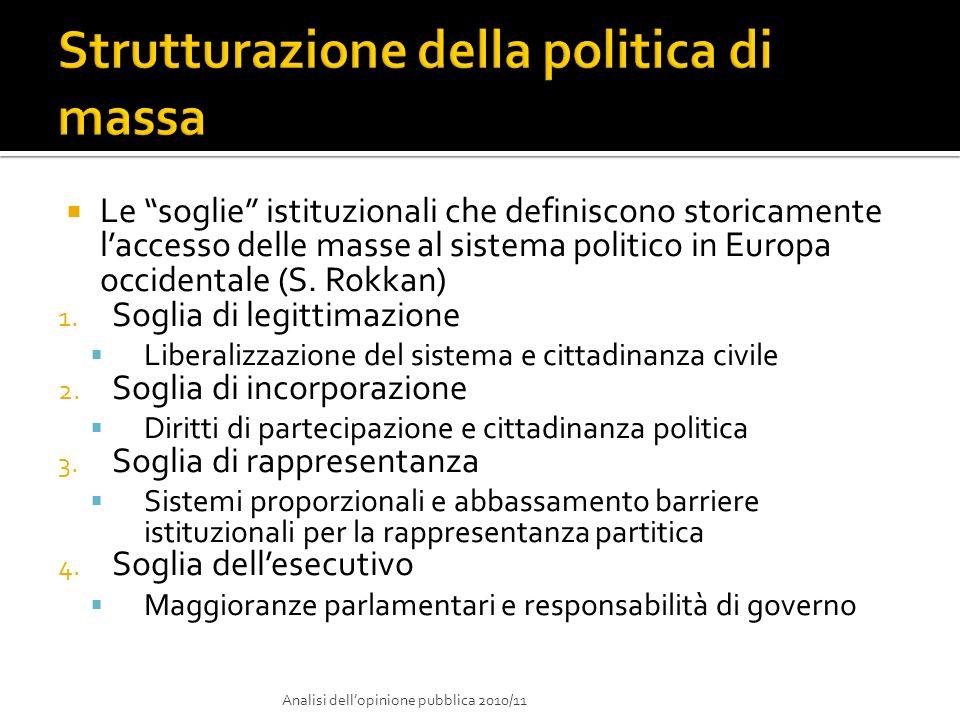 Strutturazione della politica di massa