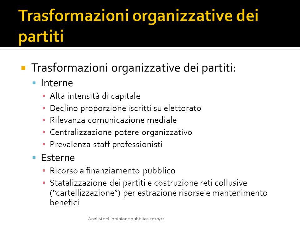 Trasformazioni organizzative dei partiti