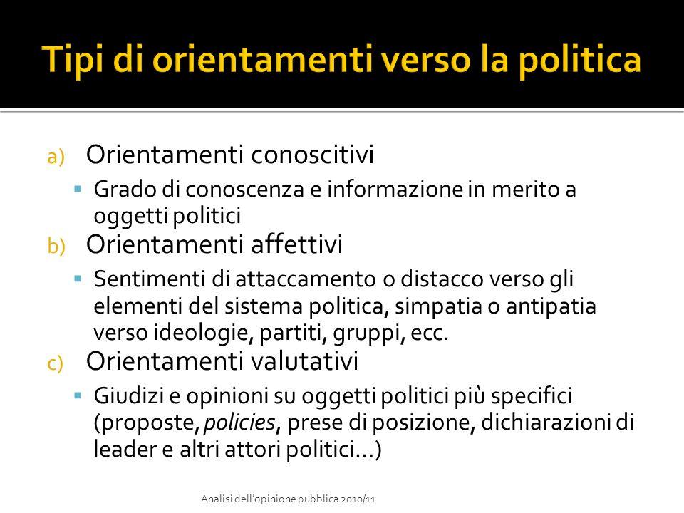 Tipi di orientamenti verso la politica