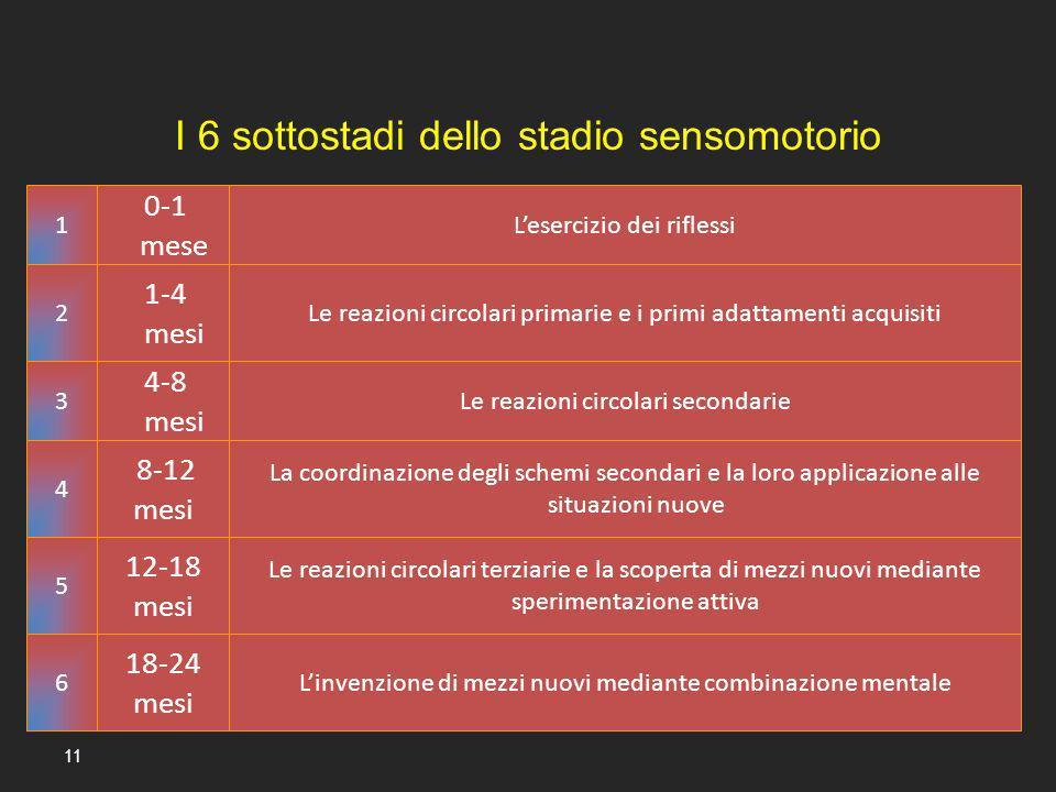 I 6 sottostadi dello stadio sensomotorio