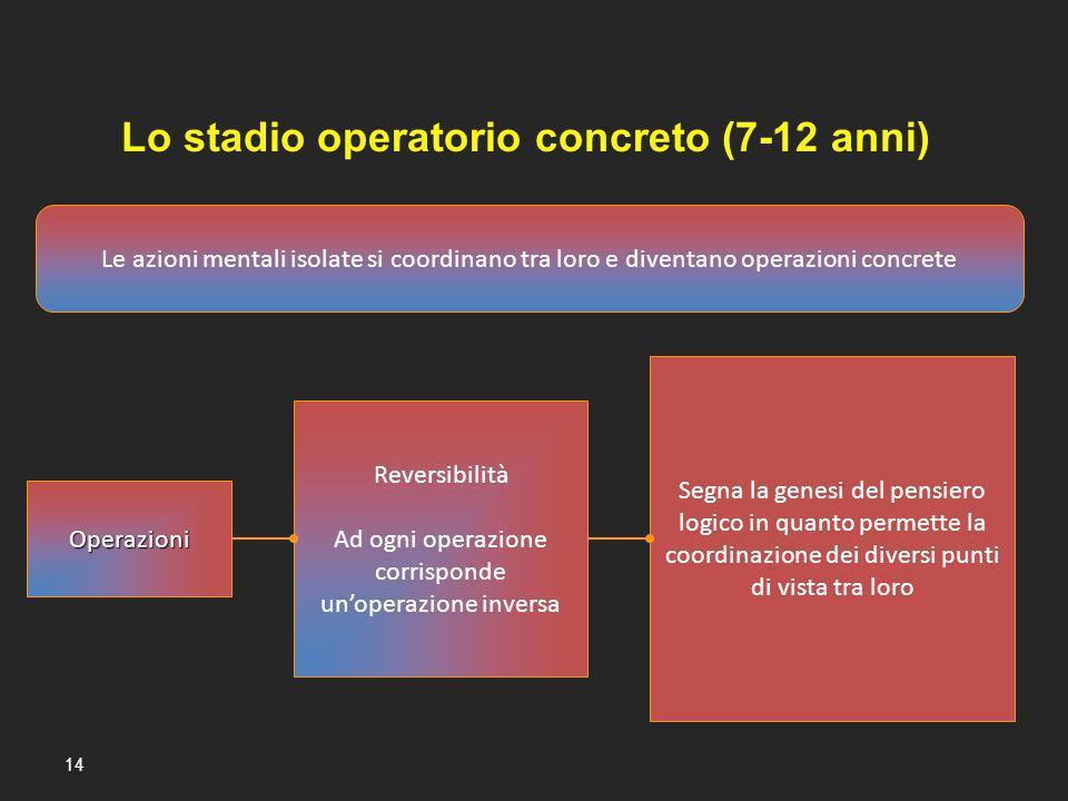 Lo stadio operatorio concreto (7-12 anni)