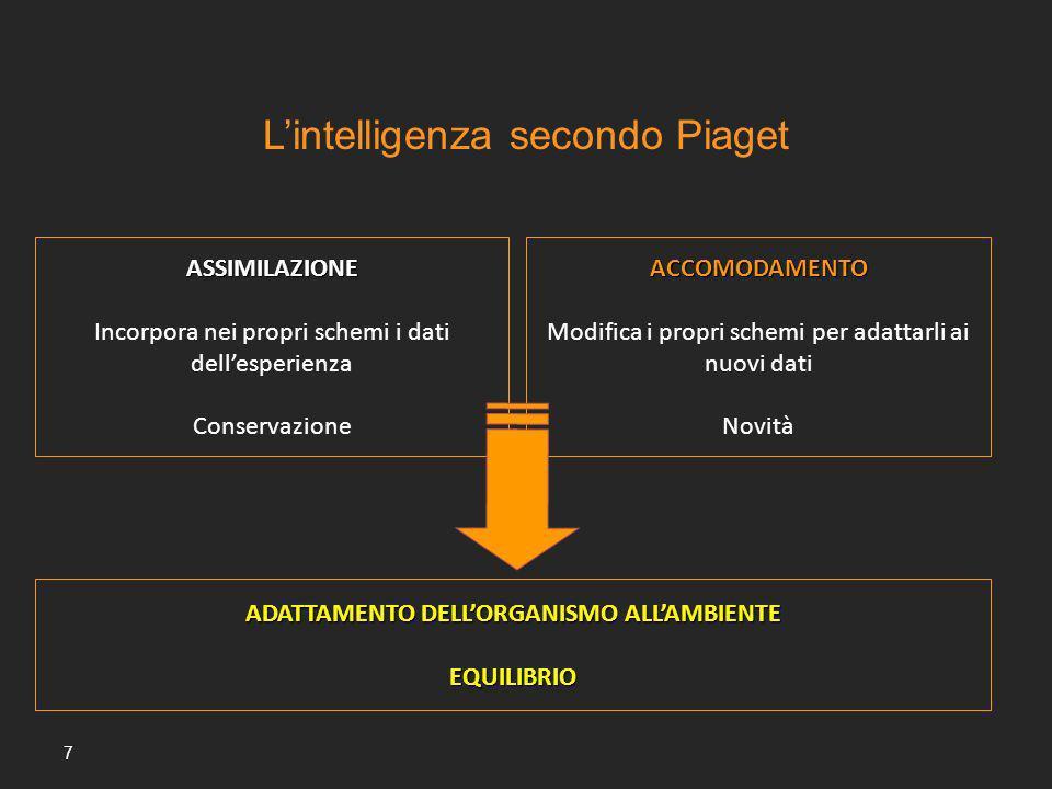 L'intelligenza secondo Piaget