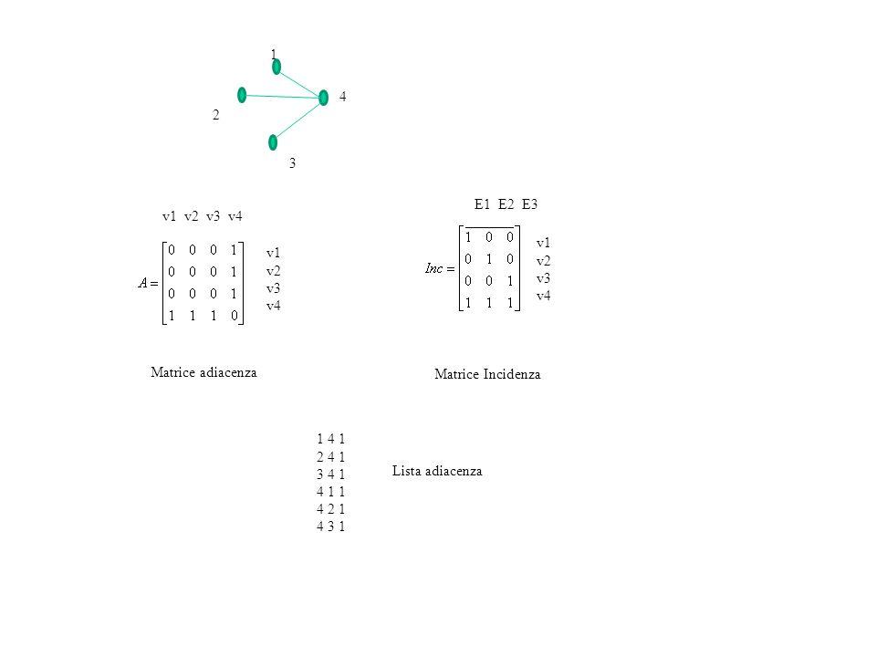 1 4. 2. 3. E1 E2 E3. v1 v2 v3 v4. v1 v2 v3 v4. v1 v2 v3 v4. Matrice adiacenza. Matrice Incidenza.