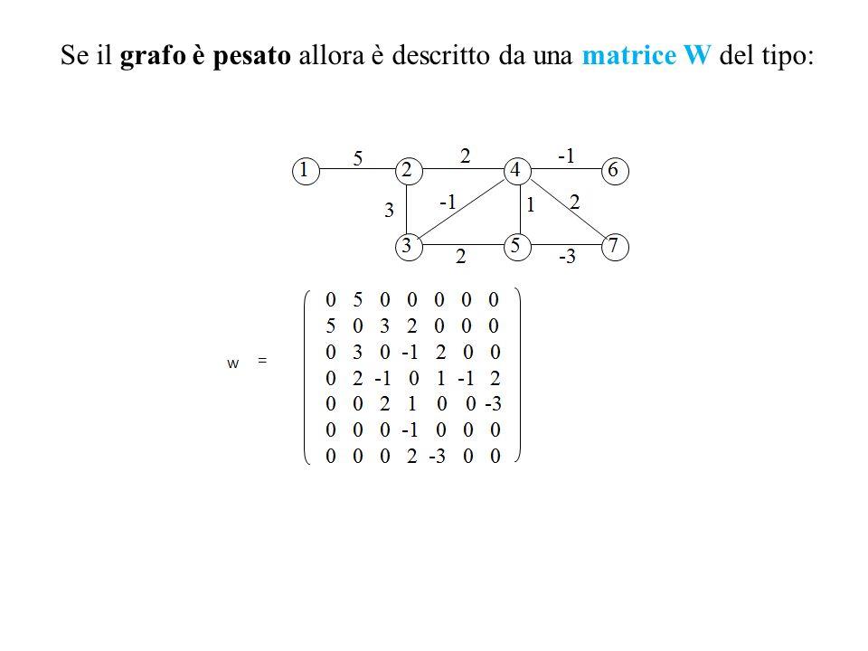 Se il grafo è pesato allora è descritto da una matrice W del tipo: