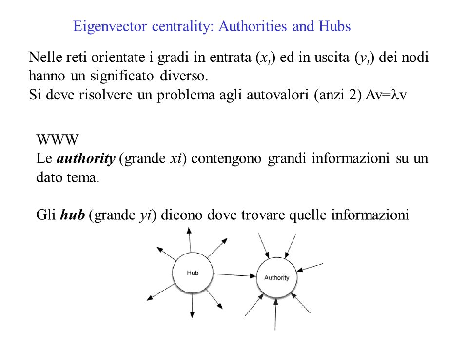 Eigenvector centrality: Authorities and Hubs