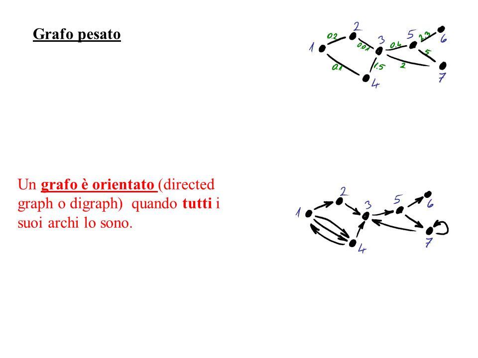 Grafo pesato Un grafo è orientato (directed graph o digraph) quando tutti i suoi archi lo sono.