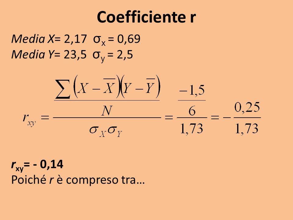 Coefficiente r Media X= 2,17 σx = 0,69 Media Y= 23,5 σy = 2,5