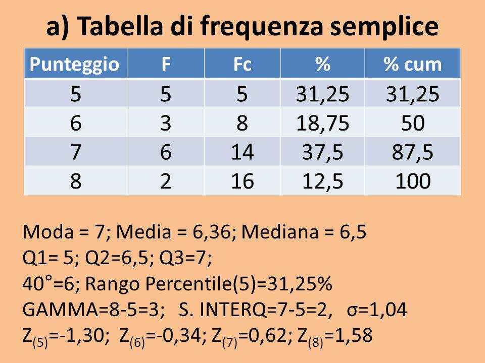 a) Tabella di frequenza semplice