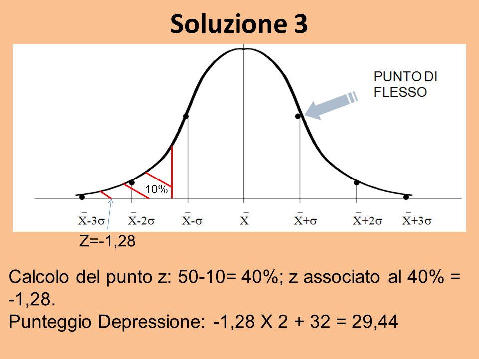 Soluzione 3 10% Z=-1,28. Calcolo del punto z: 50-10= 40%; z associato al 40% = -1,28.
