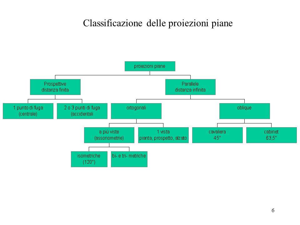 Classificazione delle proiezioni piane
