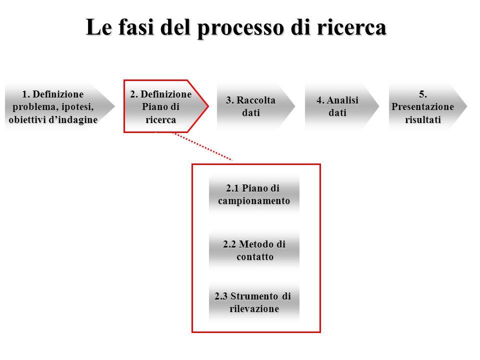 Le fasi del processo di ricerca