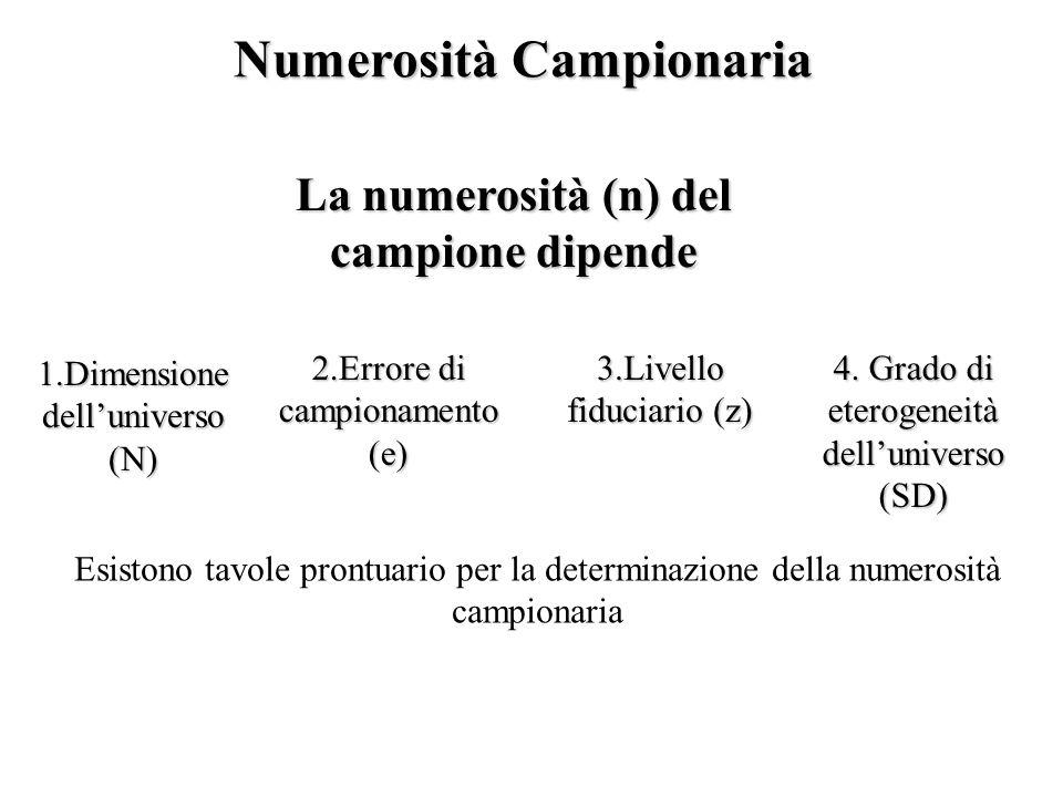 Numerosità Campionaria La numerosità (n) del campione dipende