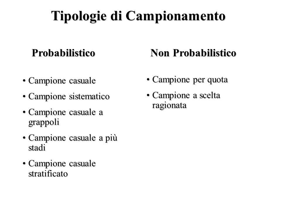 Tipologie di Campionamento