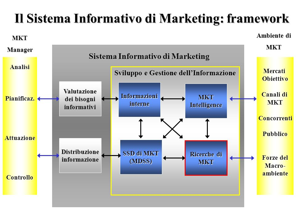 Il Sistema Informativo di Marketing: framework