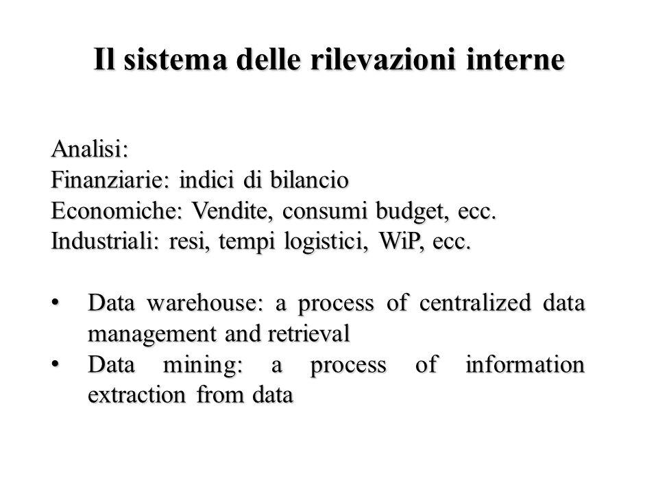Il sistema delle rilevazioni interne