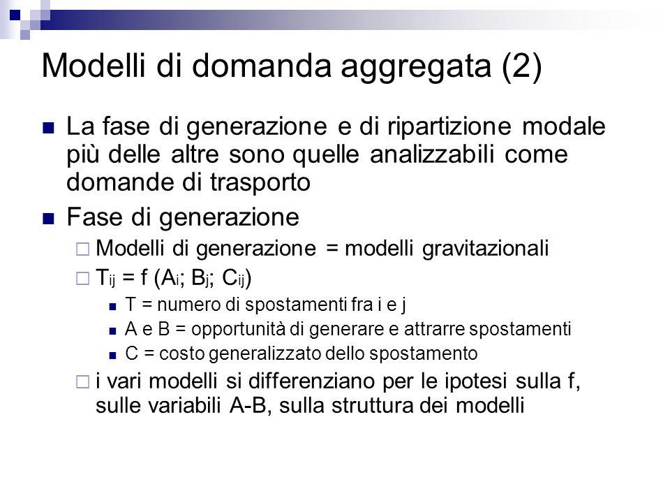 Modelli di domanda aggregata (2)
