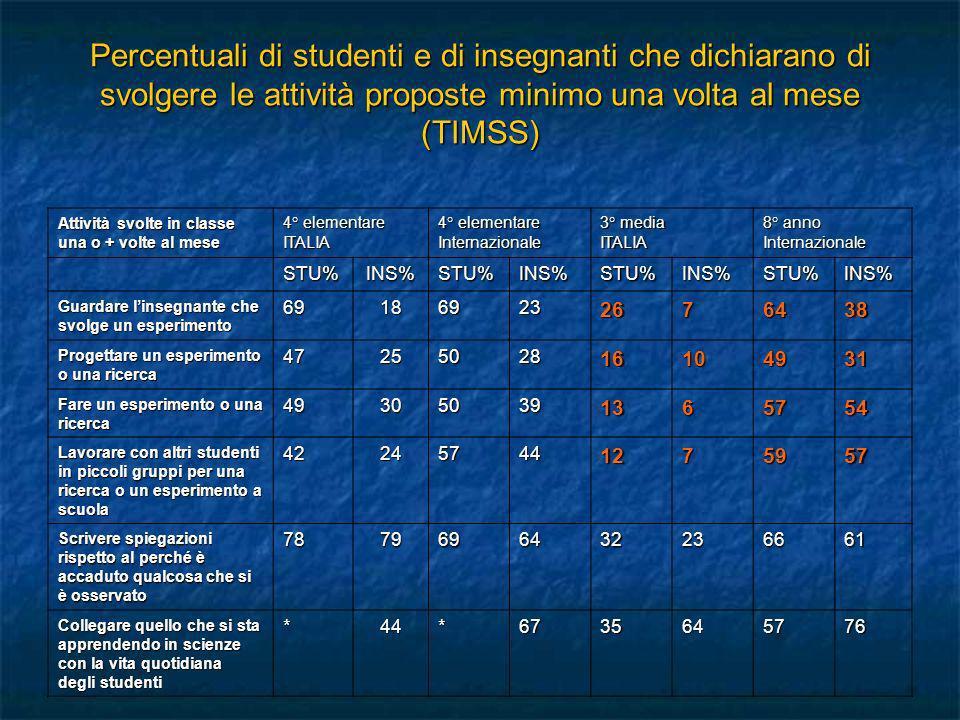 Percentuali di studenti e di insegnanti che dichiarano di svolgere le attività proposte minimo una volta al mese (TIMSS)